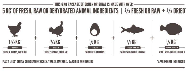 Origen Original Dry Dog Food (All Breeds & Sizes)