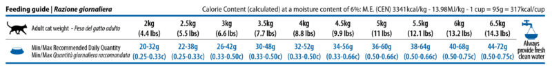 Farmina N&D Quinoa Weight Management Adult Cat Dry Food