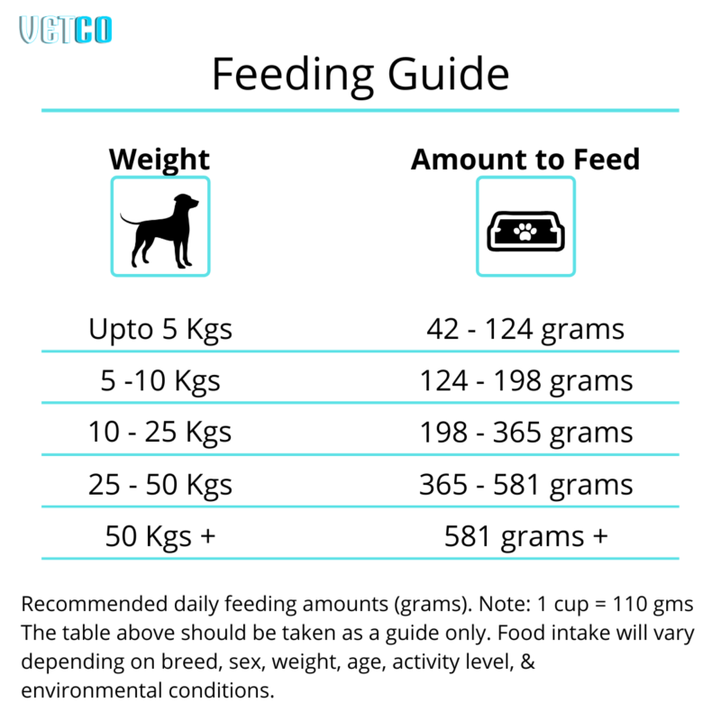 Purina Supercoat Puppy Dry Dog Food (All Breeds) feeding chart guide